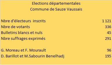 Elections départementales 2