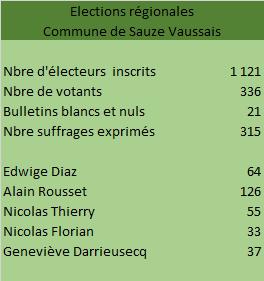 Elections régionales 27-06-2020